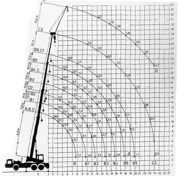 autojeřáb-ad-28-diagram-nosnosti